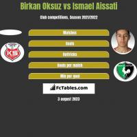 Birkan Oksuz vs Ismael Aissati h2h player stats
