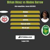 Birkan Oksuz vs Modou Barrow h2h player stats