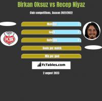Birkan Oksuz vs Recep Niyaz h2h player stats