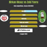 Birkan Oksuz vs Zeki Yavru h2h player stats
