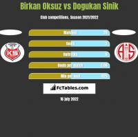Birkan Oksuz vs Dogukan Sinik h2h player stats