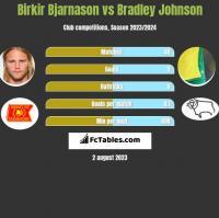 Birkir Bjarnason vs Bradley Johnson h2h player stats