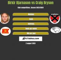 Birkir Bjarnason vs Craig Bryson h2h player stats