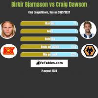 Birkir Bjarnason vs Craig Dawson h2h player stats