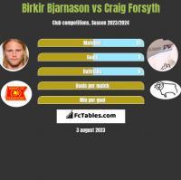 Birkir Bjarnason vs Craig Forsyth h2h player stats
