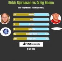 Birkir Bjarnason vs Craig Noone h2h player stats
