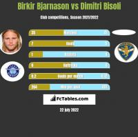 Birkir Bjarnason vs Dimitri Bisoli h2h player stats