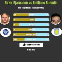 Birkir Bjarnason vs Emiliano Buendia h2h player stats