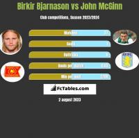 Birkir Bjarnason vs John McGinn h2h player stats