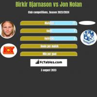Birkir Bjarnason vs Jon Nolan h2h player stats
