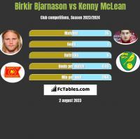 Birkir Bjarnason vs Kenny McLean h2h player stats