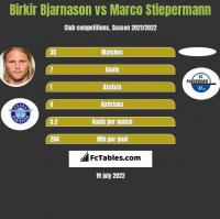 Birkir Bjarnason vs Marco Stiepermann h2h player stats