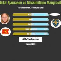 Birkir Bjarnason vs Massimiliano Mangraviti h2h player stats