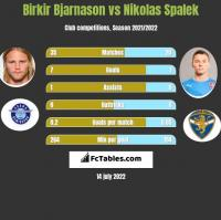 Birkir Bjarnason vs Nikolas Spalek h2h player stats