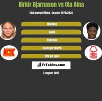 Birkir Bjarnason vs Ola Aina h2h player stats