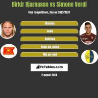 Birkir Bjarnason vs Simone Verdi h2h player stats