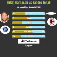 Birkir Bjarnason vs Sandro Tonali h2h player stats