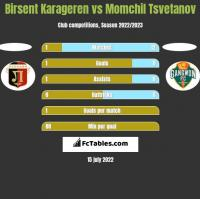 Birsent Karageren vs Momchil Tsvetanov h2h player stats