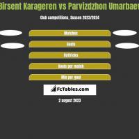 Birsent Karageren vs Parvizdzhon Umarbaev h2h player stats