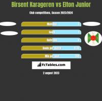 Birsent Karageren vs Elton Junior h2h player stats