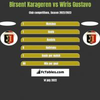 Birsent Karageren vs Wiris Gustavo h2h player stats