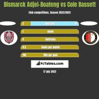 Bismarck Adjei-Boateng vs Cole Bassett h2h player stats