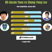 Bit-Garam Yoon vs Chung-Yong Lee h2h player stats
