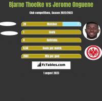 Bjarne Thoelke vs Jerome Onguene h2h player stats