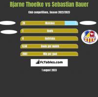 Bjarne Thoelke vs Sebastian Bauer h2h player stats