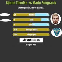 Bjarne Thoelke vs Marin Pongracic h2h player stats