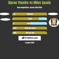Bjarne Thoelke vs Milos Spasic h2h player stats