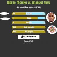 Bjarne Thoelke vs Emanuel Aiwu h2h player stats