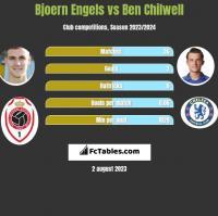 Bjoern Engels vs Ben Chilwell h2h player stats