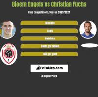 Bjoern Engels vs Christian Fuchs h2h player stats