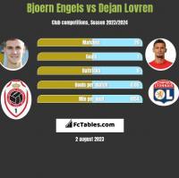 Bjoern Engels vs Dejan Lovren h2h player stats