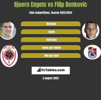 Bjoern Engels vs Filip Benkovic h2h player stats