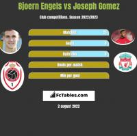 Bjoern Engels vs Joseph Gomez h2h player stats