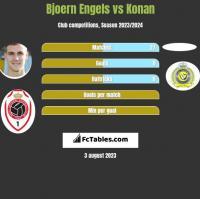Bjoern Engels vs Konan h2h player stats