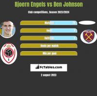 Bjoern Engels vs Ben Johnson h2h player stats