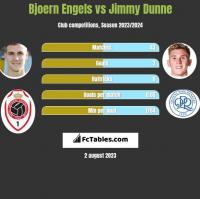 Bjoern Engels vs Jimmy Dunne h2h player stats