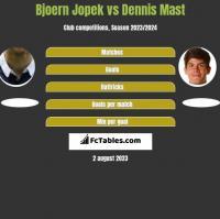 Bjoern Jopek vs Dennis Mast h2h player stats
