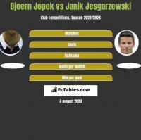 Bjoern Jopek vs Janik Jesgarzewski h2h player stats