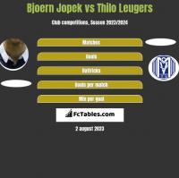 Bjoern Jopek vs Thilo Leugers h2h player stats
