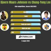 Bjoern Maars Johnsen vs Chung-Yong Lee h2h player stats