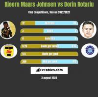 Bjoern Maars Johnsen vs Dorin Rotariu h2h player stats