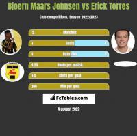 Bjoern Maars Johnsen vs Erick Torres h2h player stats
