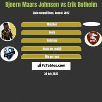 Bjoern Maars Johnsen vs Erik Botheim h2h player stats
