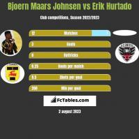 Bjoern Maars Johnsen vs Erik Hurtado h2h player stats