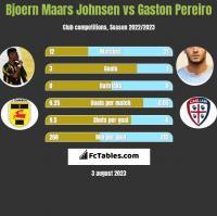 Bjoern Maars Johnsen vs Gaston Pereiro h2h player stats