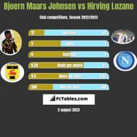 Bjoern Maars Johnsen vs Hirving Lozano h2h player stats